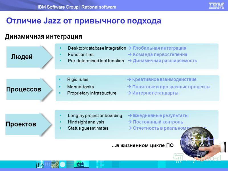 IBM Software Group   Rational software Отличие Jazz от привычного подхода Динамичная интеграция Людей Desktop/database integration Глобальная интеграция Function first Команда первостепенна Pre-determined tool function Динамичная расширяемость Rigid