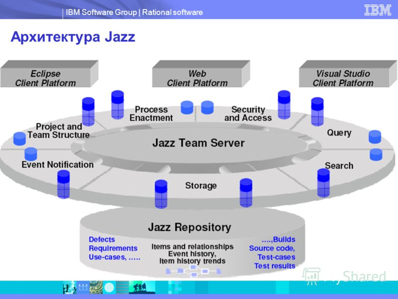IBM Software Group | Rational software Архитектура Jazz