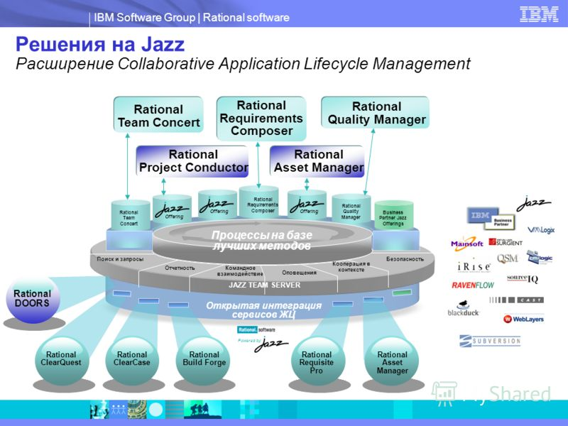IBM Software Group | Rational software Rational Requirements Composer Открытая интеграция сервисов ЖЦ JAZZ TEAM SERVER Rational Requirements Composer Rational Quality Manager Rational Team Concert Rational Quality Manager Rational Team Concert Решени