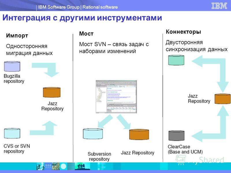 IBM Software Group | Rational software Интеграция с другими инструментами Импорт Односторонняя миграция данных Мост Мост SVN – связь задач с наборами изменений Коннекторы Двусторонняя синхронизация данных