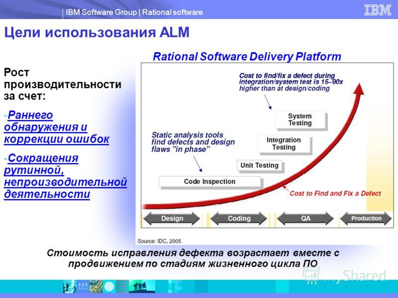 IBM Software Group | Rational software Цели использования ALM Стоимость исправления дефекта возрастает вместе с продвижением по стадиям жизненного цикла ПО Рост производительности за счет: -Раннего обнаружения и коррекции ошибок -Сокращения рутинной,