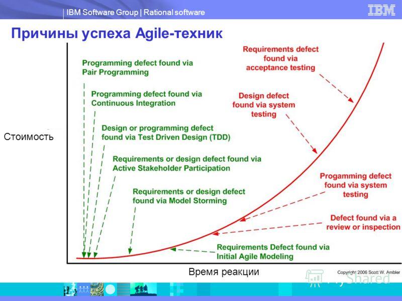 IBM Software Group | Rational software Причины успеха Agile-техник Стоимость Время реакции