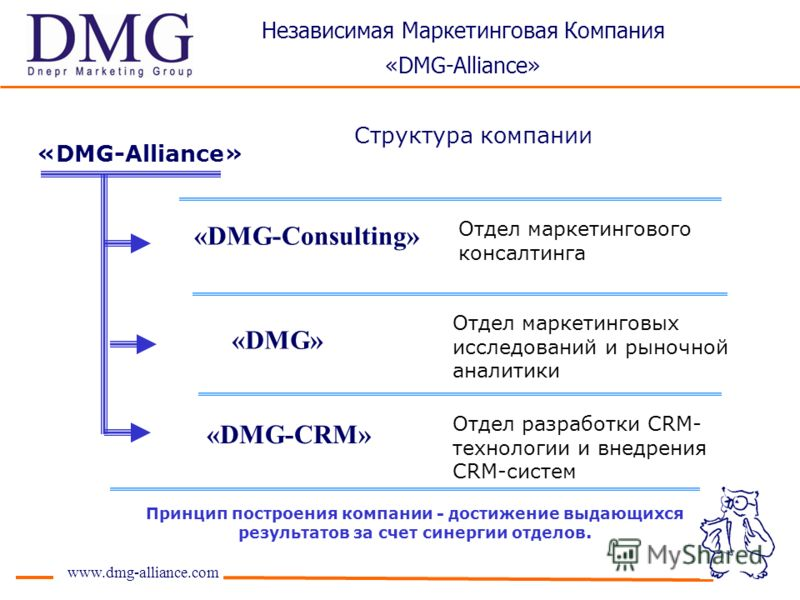 Отдел маркетинговых исследований и рыночной аналитики Отдел разработки CRM- технологии и внедрения CRM-систем Отдел маркетингового консалтинга Структура компании www.dmg-alliance.com Принцип построения компании - достижение выдающихся результатов за