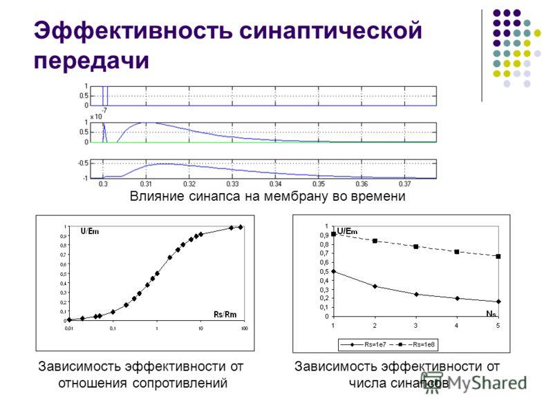 Эффективность синаптической передачи Влияние синапса на мембрану во времени Зависимость эффективности от отношения сопротивлений Зависимость эффективности от числа синапсов