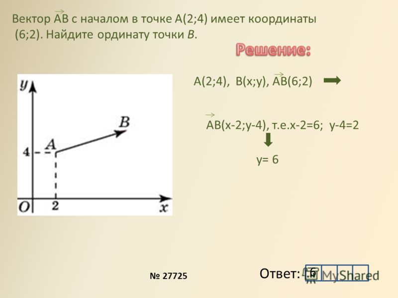 Вектор AB с началом в точке А(2;4) имеет координаты (6;2). Найдите ординату точки В. B D А(2;4), В(x;y), AB(6;2) Ответ: AB(х-2;y-4), т.е.x-2=6; y-4=2 у= 6 6 27725