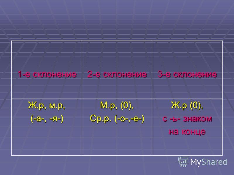 1-е склонение 2-е склонение 3-е склонение Ж.р, м.р, (-а-, -я-) М.р, (0), Ср.р. (-о-,-е-) Ж.р (0), с -ь- знаком на конце