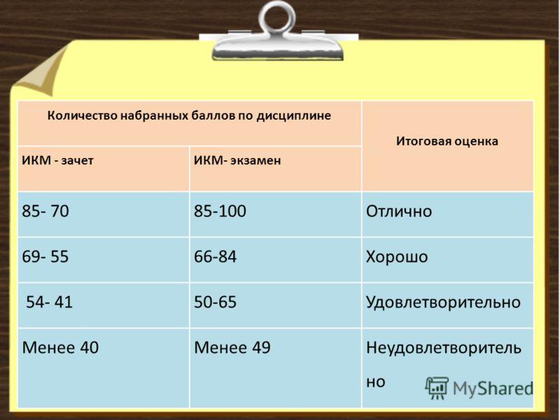 Количество набранных баллов по дисциплине Итоговая оценка ИКМ - зачетИКМ- экзамен 85- 7085-100Отлично 69- 5566-84Хорошо 54- 4150-65Удовлетворительно Менее 40Менее 49Неудовлетворитель но