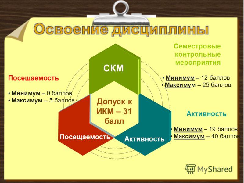 Допуск к ИКМ – 31 балл СКМ Посещаемость Активность Семестровые контрольные мероприятия Минимум – 12 баллов Максимум – 25 баллов Посещаемость Минимум – 0 баллов Максимум – 5 баллов Активность Минимум – 19 баллов Максимум – 40 баллов