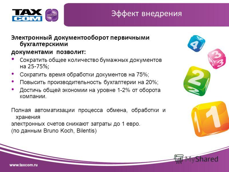 www.taxcom.ru Эффект внедрения Электронный документооборот первичными бухгалтерскими документами позволит: Сократить общее количество бумажных документов на 25-75%; Сократить время обработки документов на 75%; Повысить производительность бухгалтерии