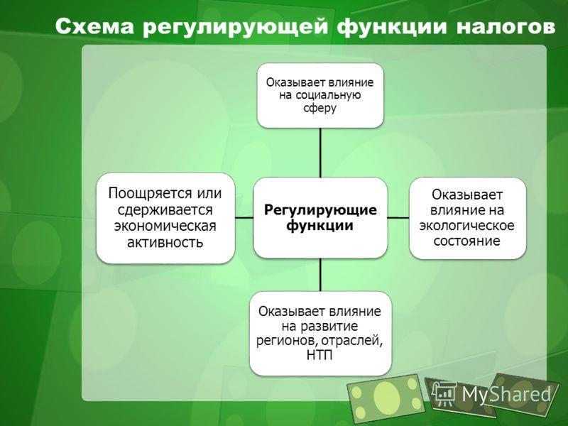 Схема регулирующей функции налогов Регулирующие функции Оказывает влияние на социальную сферу Оказывает влияние на экологическое состояние Оказывает влияние на развитие регионов, отраслей, НТП Поощряется или сдерживается экономическая активность