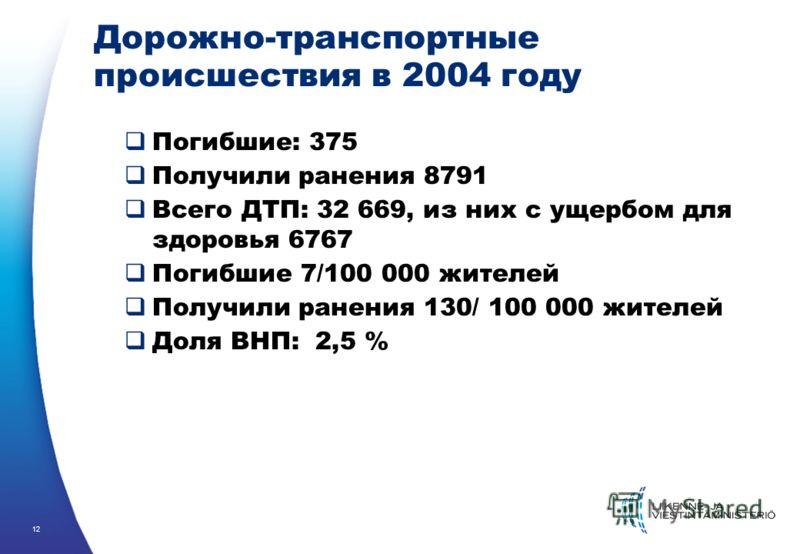 12 Дорожно-транспортные происшествия в 2004 году Погибшие: 375 Получили ранения 8791 Всего ДТП: 32 669, из них с ущербом для здоровья 6767 Погибшие 7/100 000 жителей Получили ранения 130/ 100 000 жителей Доля ВНП: 2,5 %