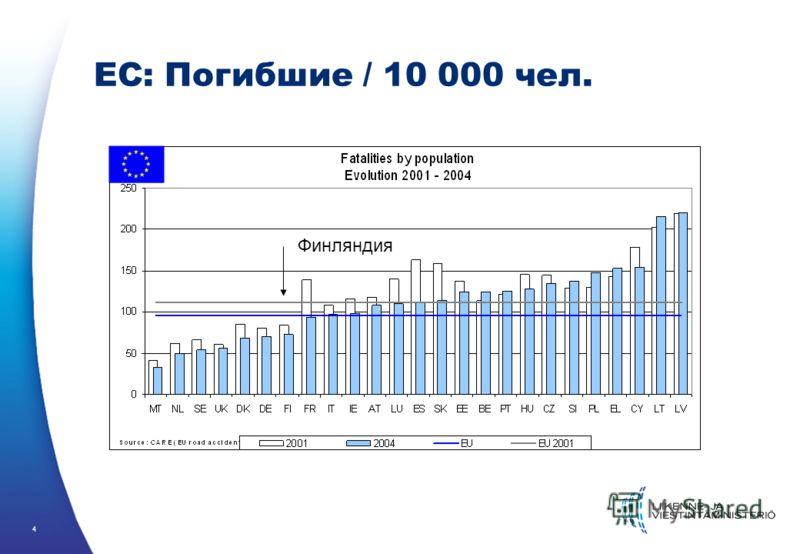 4 ЕС: Погибшие / 10 000 чел. Финляндия