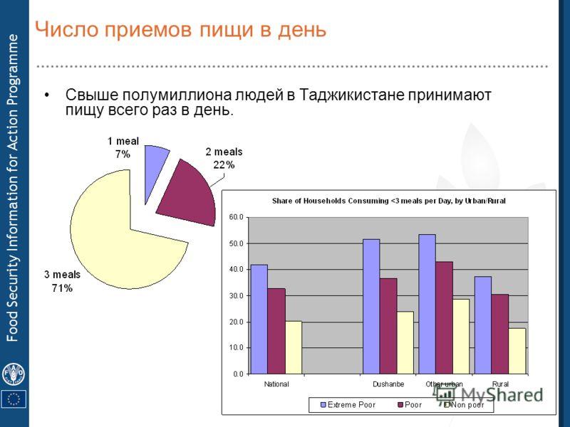 Food Security Information for Action Programme Число приемов пищи в день Свыше полумиллиона людей в Таджикистане принимают пищу всего раз в день.