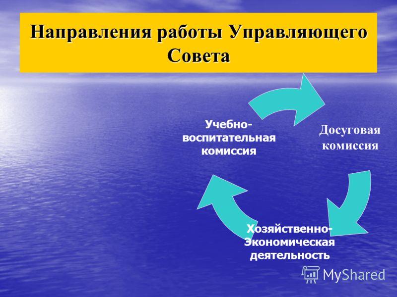 Направления работы Управляющего Совета Досуговая комиссия Хозяйственно- Экономическая деятельность Учебно- воспитательная комиссия
