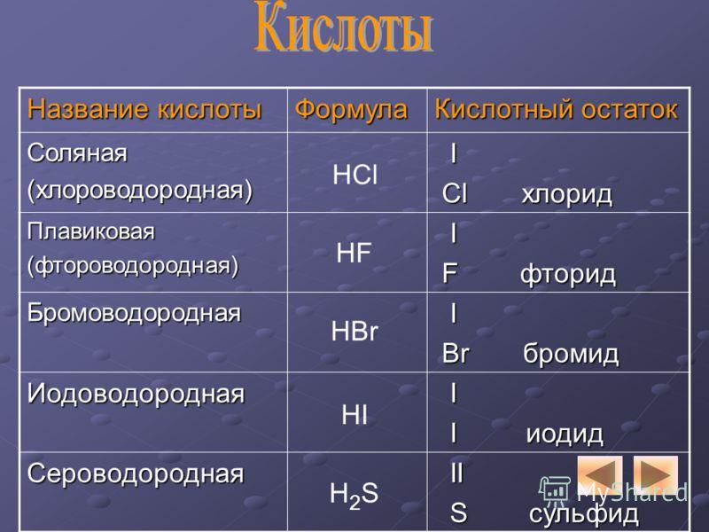 Название кислоты Формула Кислотный остаток Соляная(хлороводородная) I Cl хлорид Cl хлорид Плавиковая(фтороводородная) I F фторид F фторид Бромоводородная I Br бромид Br бромид Иодоводородная I I иодид I иодид Сероводородная II II S сульфид S сульфид