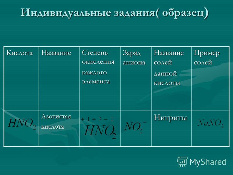 Индивидуальные задания( образец ) КислотаНазвание Степень окисления каждого элемента Заряд аниона Название солей данной кислоты Пример солей Азотистаякислота Нитриты