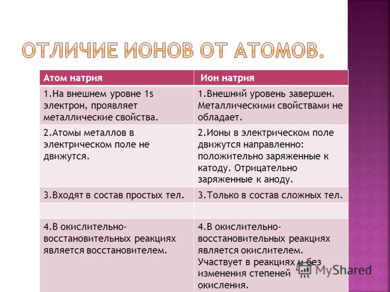 Атом натрия Ион натрия 1.На внешнем уровне 1s электрон, проявляет металлические свойства. 1.Внешний уровень завершен. Металлическими свойствами не обладает. 2.Атомы металлов в электрическом поле не движутся. 2.Ионы в электрическом поле движутся напра