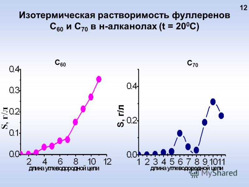 Изотермическая растворимость фуллеренов С 60 и С 70 в н-алканолах (t = 20 0 C) С 60 С 70 12