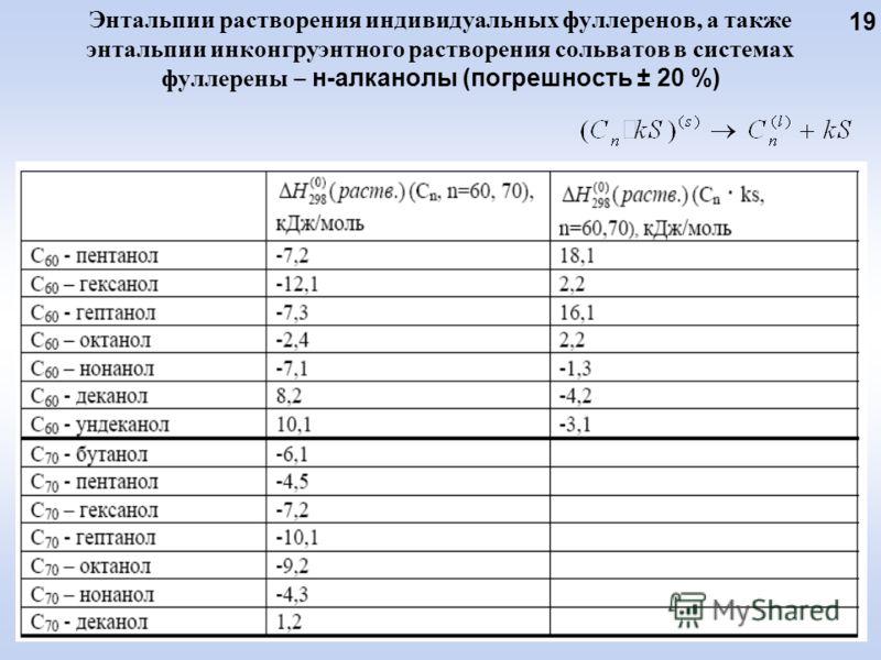 Энтальпии растворения индивидуальных фуллеренов, а также энтальпии инконгруэнтного растворения сольватов в системах фуллерены н-алканолы (погрешность ± 20 %) 19