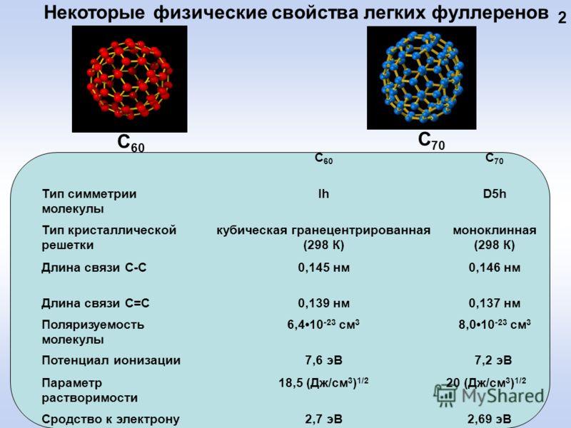 Некоторые физические свойства легких фуллеренов С 60 С 70 С 60 С 70 Тип симметрии молекулы IhD5h Тип кристаллической решетки кубическая гранецентрированная (298 К) моноклинная (298 К) Длина связи С-С0,145 нм0,146 нм Длина связи С=С0,139 нм0,137 нм По