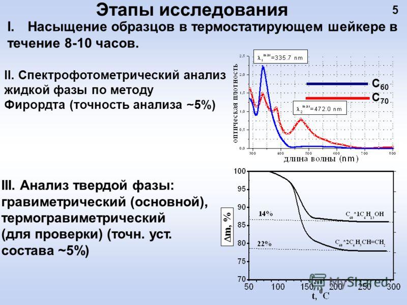 Этапы исследования 5 I.Насыщение образцов в термостатирующем шейкере в течение 8-10 часов. II. Спектрофотометрический анализ жидкой фазы по методу Фирордта (точность анализа ~5%) III. Анализ твердой фазы: гравиметрический (основной), термогравиметрич