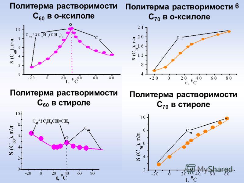 Политерма растворимости С 60 в о-ксилоле Политерма растворимости С 70 в о-ксилоле 6 Политерма растворимости C 60 в стироле Политерма растворимости C 70 в стироле
