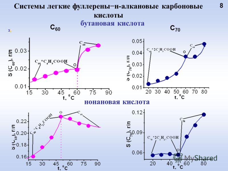 С 60 8 С 70 нонановая кислота Системы легкие фуллеренын-алкановые карбоновые кислоты бутановая кислота