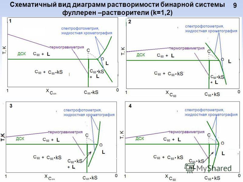 Схематичный вид диаграмм растворимости бинарной системы фуллерен –растворители (k=1,2) 9
