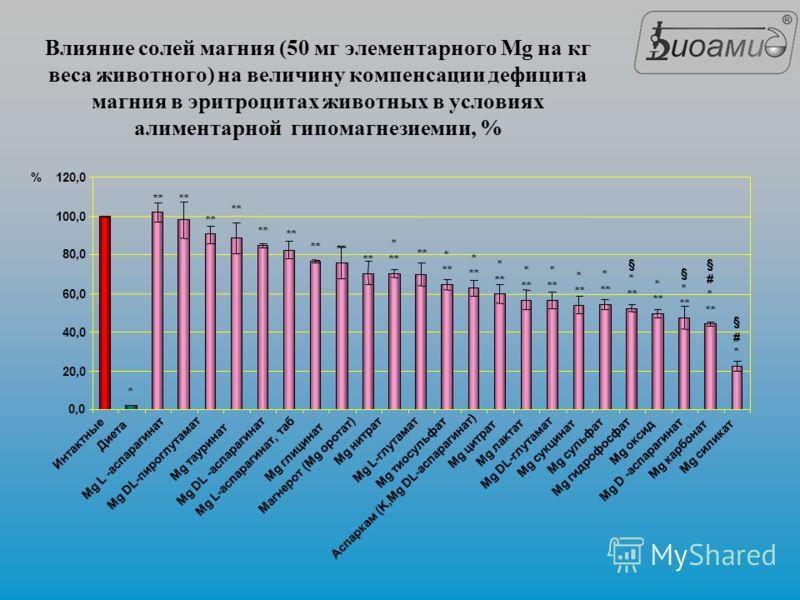 Влияние солей магния (50 мг элементарного Mg на кг веса животного) на величину компенсации дефицита магния в эритроцитах животных в условиях алиментарной гипомагнезиемии, % * ** * * * * * * * * § * * § * § # * § # * 0,0 20,0 40,0 60,0 80,0 100,0 120,