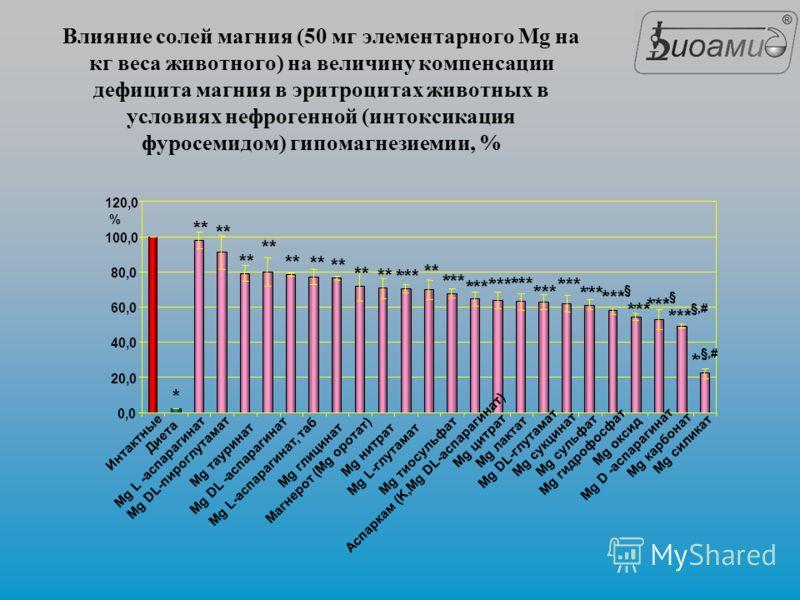 Влияние солей магния (50 мг элементарного Mg на кг веса животного) на величину компенсации дефицита магния в эритроцитах животных в условиях нефрогенной (интоксикация фуросемидом) гипомагнезиемии, %
