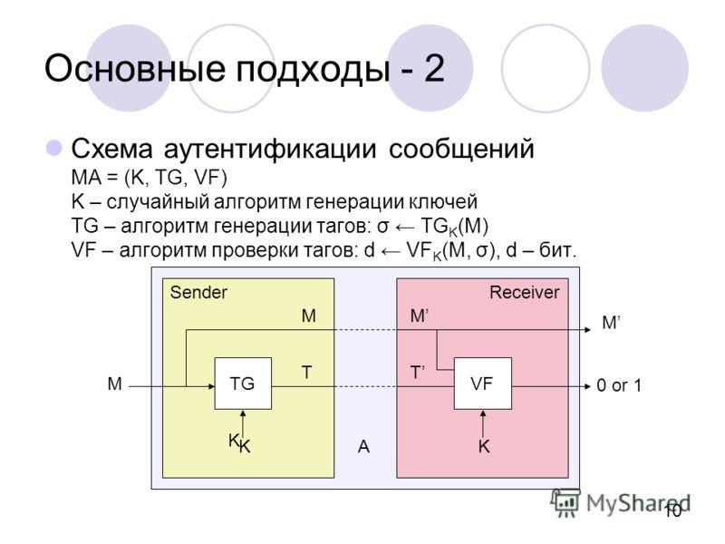 10 Основные подходы - 2 Схема аутентификации сообщений MA = (K, TG, VF) K – случайный алгоритм генерации ключей TG – алгоритм генерации тагов: σ TG K (M) VF – алгоритм проверки тагов: d VF K (M, σ), d – бит. SenderReceiver M TGVF K KKA M T M T M 0 or