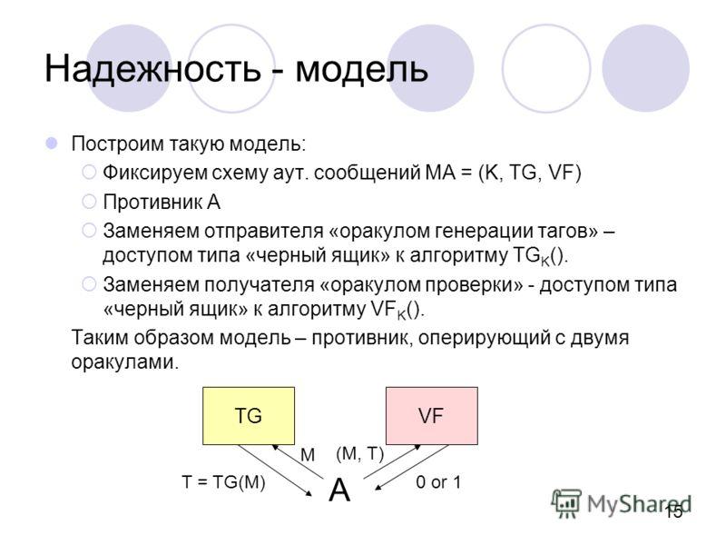 15 Надежность - модель Построим такую модель: Фиксируем схему аут. сообщений MA = (K, TG, VF) Противник А Заменяем отправителя «оракулом генерации тагов» – доступом типа «черный ящик» к алгоритму TG K (). Заменяем получателя «оракулом проверки» - дос
