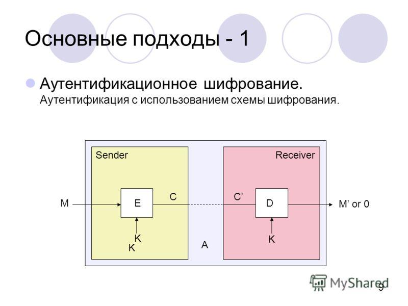9 Основные подходы - 1 Аутентификационное шифрование. Аутентификация с использованием схемы шифрования. SenderReceiver M K K K ED C A M or 0 C