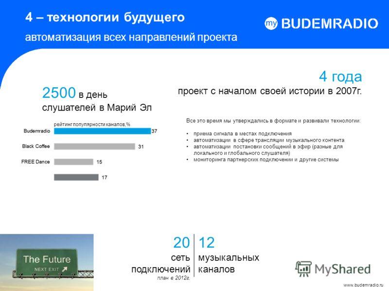 4 – технологии будущего автоматизация всех направлений проекта 2500 в день слушателей в Марий Эл www.budemradio.ru 20 сеть подключений план в 2012г. 12 музыкальных каналов рейтинг популярности каналов,% 4 года проект с началом своей истории в 2007г.