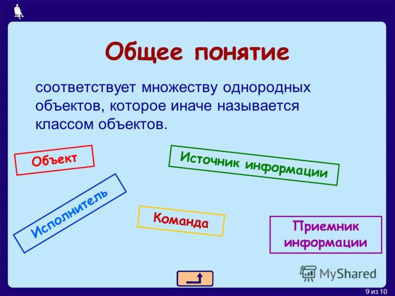 9 из 10 Общее понятие соответствует множеству однородных объектов, которое иначе называется классом объектов. Объект Источник информации Приемник информации Исполнитель Команда
