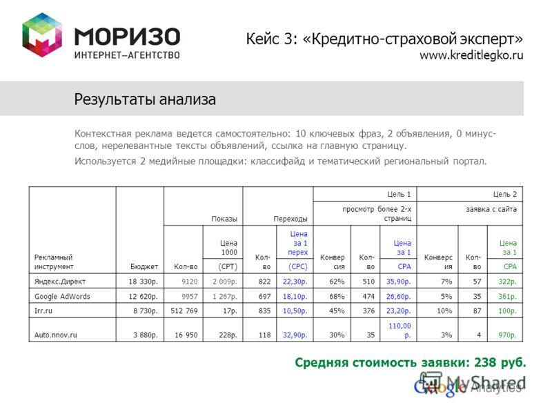 Результаты анализа Кейс 3: «Кредитно-страховой эксперт» www.kreditlegko.ru Рекламный инструментБюджет ПоказыПереходы Цель 1Цель 2 просмотр более 2-х страниц заявка с сайта Кол-во Цена 1000 Кол- во Цена за 1 перех Конвер сия Кол- во Цена за 1 Конверс