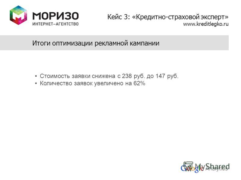 Итоги оптимизации рекламной кампании Стоимость заявки снижена с 238 руб. до 147 руб. Количество заявок увеличено на 62% Кейс 3: «Кредитно-страховой эксперт» www.kreditlegko.ru