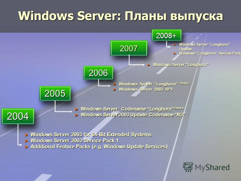 2004 2005 2006 2007 2008+ Windows Server 2003 for 64-Bit Extended Systems Windows Server 2003 for 64-Bit Extended Systems Windows Server 2003 Service Pack 1 Windows Server 2003 Service Pack 1 Additional Feature Packs (e.g. Windows Update Services) Ad