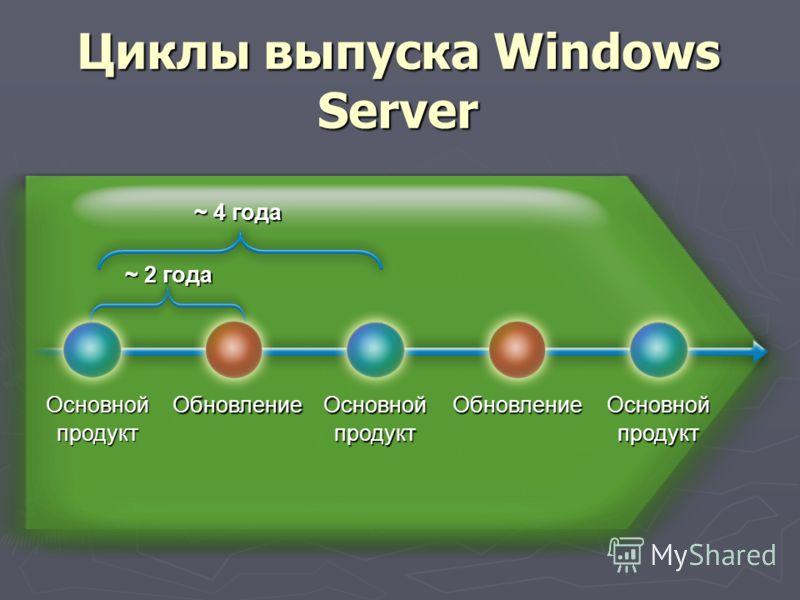 Циклы выпуска Windows Server Основнойпродукт ОсновнойпродуктОсновнойпродуктОбновлениеОбновление ~ 4 года ~ 2 года
