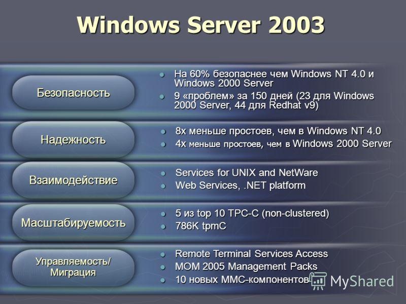 На 60% безопаснее чем Windows NT 4.0 и Windows 2000 Server На 60% безопаснее чем Windows NT 4.0 и Windows 2000 Server 9 «проблем» за 150 дней (23 для Windows 2000 Server, 44 для Redhat v9) 9 «проблем» за 150 дней (23 для Windows 2000 Server, 44 для R
