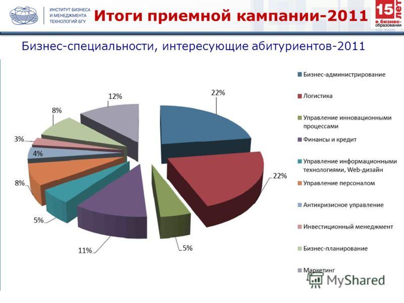 Бизнес-специальности, интересующие абитуриентов-2011