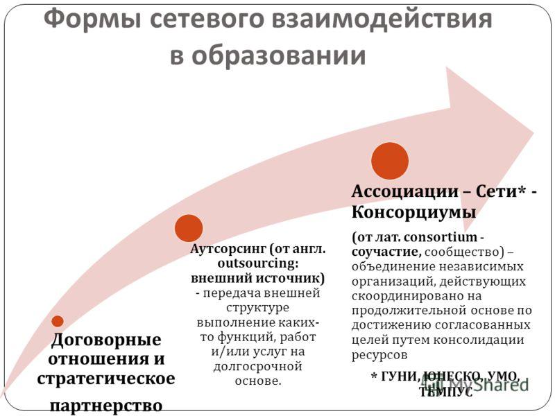 Договорные отношения и стратегическое партнерство Аутсорсинг ( от англ. outsourcing: внешний источник ) - передача внешней структуре выполнение каких - то функций, работ и / или услуг на долгосрочной основе. Ассоциации – Сети * - Консорциумы ( от лат
