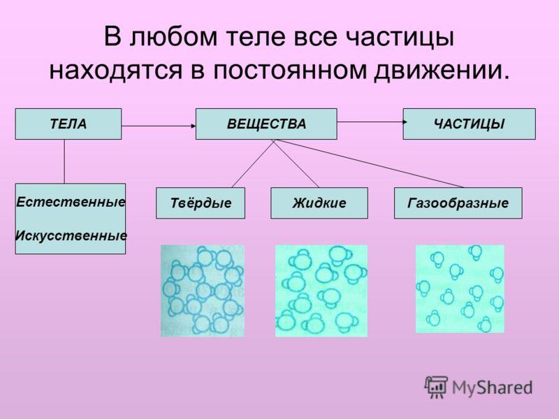 В любом теле все частицы находятся в постоянном движении. ТЕЛА ВЕЩЕСТВАЧАСТИЦЫ Естественные Искусственные ТвёрдыеЖидкиеГазообразные