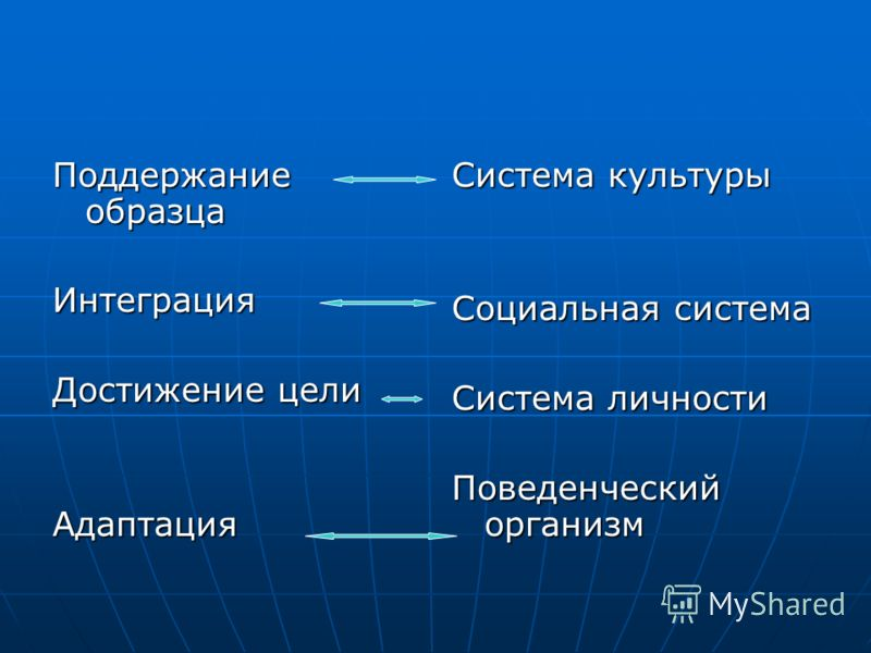 Поддержание образца Интеграция Достижение цели Адаптация Система культуры Социальная система Система личности Поведенческий организм