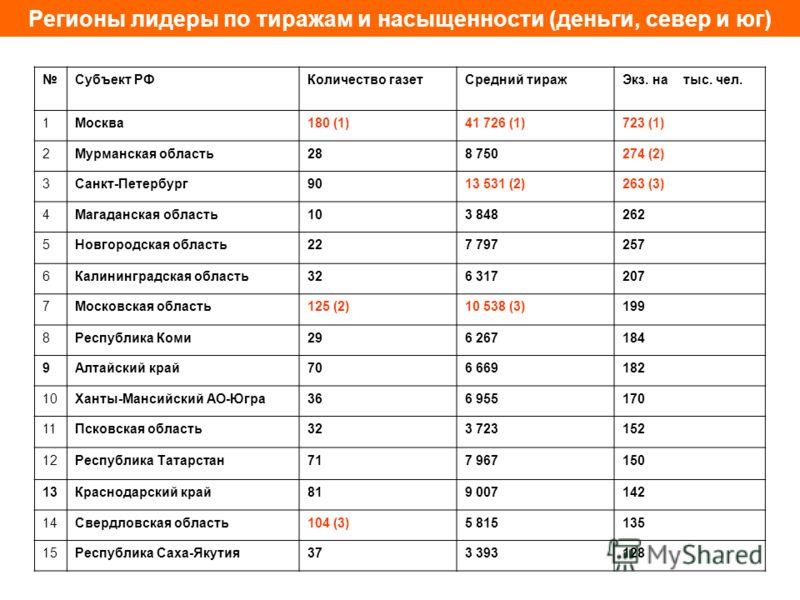 Регионы лидеры по тиражам и насыщенности (деньги, север и юг) Субъект РФКоличество газетСредний тиражЭкз. на тыс. чел. 1Москва180 (1)41 726 (1)723 (1) 2Мурманская область288 750274 (2) 3Санкт-Петербург9013 531 (2)263 (3) 4Магаданская область103 84826