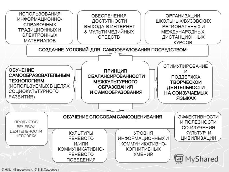 © НИЦ «Еврошкола», © В.В. Сафонова ИСПОЛЬЗОВАНИЯ ИНФОРМАЦИОННО- СПРАВОЧНЫХ ТРАДИЦИОННЫХ И ЭЛЕКТРОННЫХ МАТЕРИАЛОВ ОБЕСПЕЧЕНИЯ ДОСТУПНОСТИ ВЫХОДА В ИНТЕРНЕТ & МУЛЬТИМЕДИЙНЫХ СРЕДСТВ ОРГАНИЗАЦИИ ШКОЛЬНЫХ/ВУЗОВСКИХ РЕГИОНАЛЬНЫХ И МЕЖДУНАРОДНЫХ ДИСТАНЦИОН