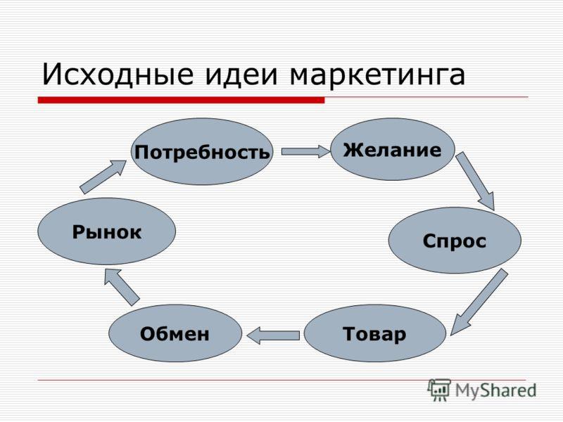 Исходные идеи маркетинга Потребность Желание Спрос ТоварОбмен Рынок