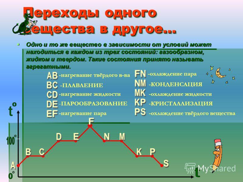 Одно и то же вещество в зависимости от условий может находиться в каждом из трех состояний: газообразном, жидком и твердом. Такие состояния принято называть агрегатными. Одно и то же вещество в зависимости от условий может находиться в каждом из трех