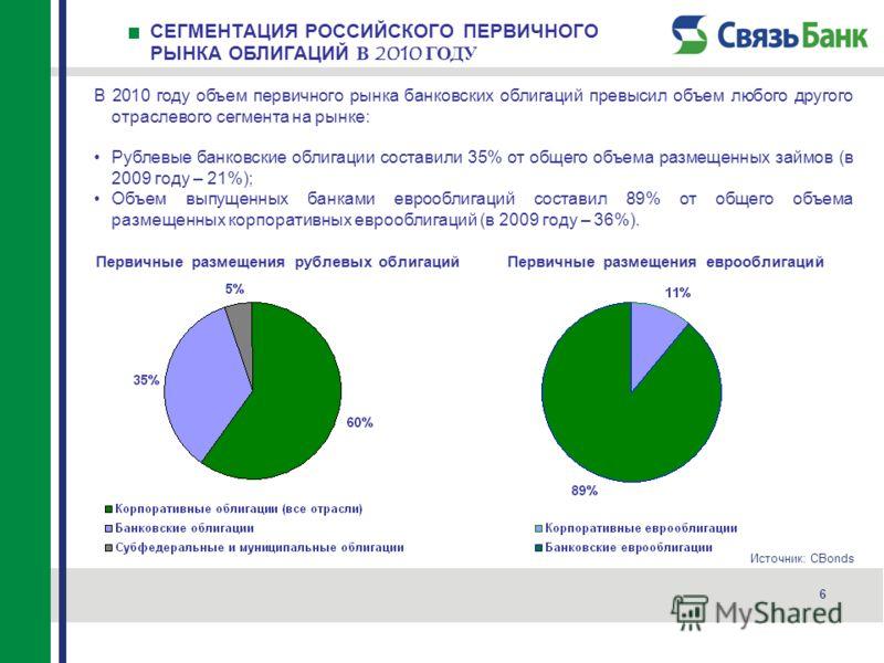 СЕГМЕНТАЦИЯ РОССИЙСКОГО ПЕРВИЧНОГО РЫНКА ОБЛИГАЦИЙ В 2010 ГОДУ 6 В 2010 году объем первичного рынка банковских облигаций превысил объем любого другого отраслевого сегмента на рынке: Рублевые банковские облигации составили 35% от общего объема размеще