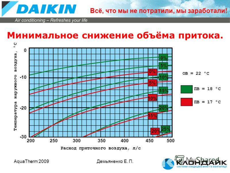 AquaTherm 2009Демьяненко Е. П. Минимальное снижение объёма притока. -30 -10 0 -20 Температура наружного воздуха, °C 200500450400250300350 Расход приточного воздуха, л/с 25% 5% 10% 15% 20% 0% 5% 10% 15% 20% 0% ОВ = 22 °C ПВ = 18 °C ПВ = 17 °C Всё, что